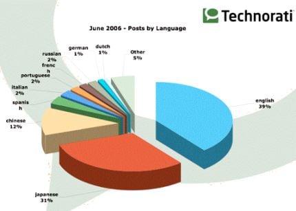 50 Mio. Blogs und kein Ende in Sicht