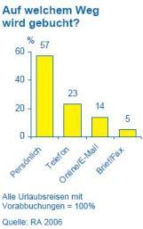 Reiseanalyse 2006 - Online Buchungen 'nur' 14%