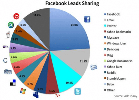 Facebook leads sharing