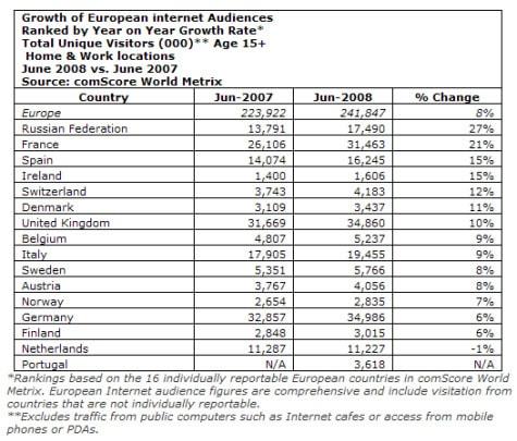 Internetnutzung und -wachstum in Europa